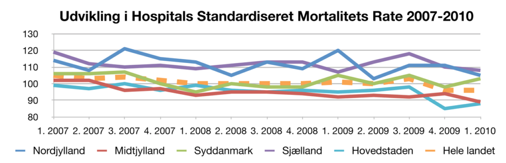 Færre dødsfald på sygehusene
