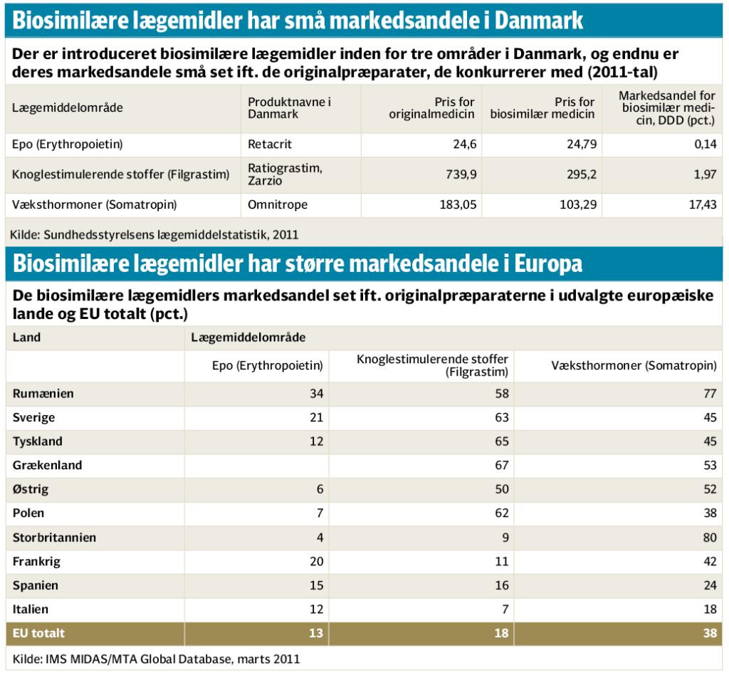 Biologisk kopimedicin får lunken modtagelse i Danmark