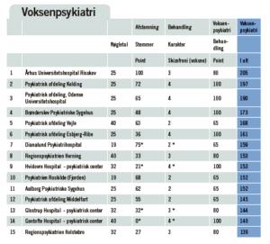 Derfor vinder Risskov voksenpsykiatri