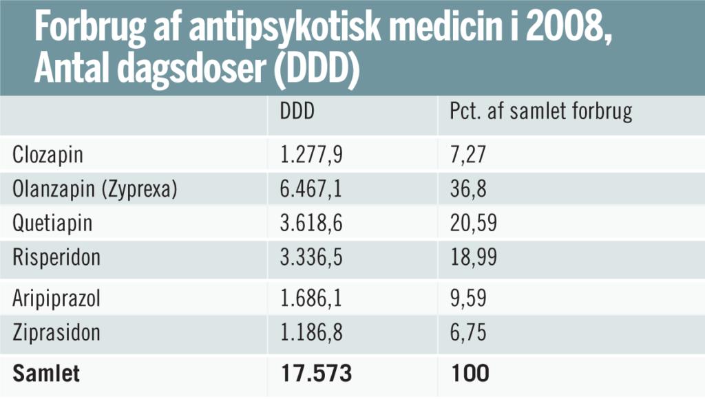 Den farligste antipsykotiske medicin sælger bedst