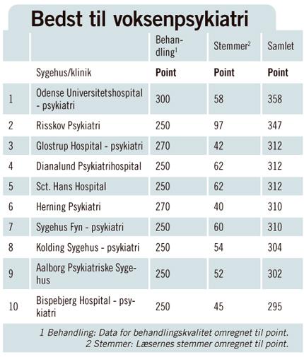 Odense bedst til psykisk syge voksne