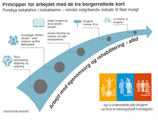 Paradigmeskift hos sygeplejersker i Aarhus skal gøre borgere mere selvhjulpne