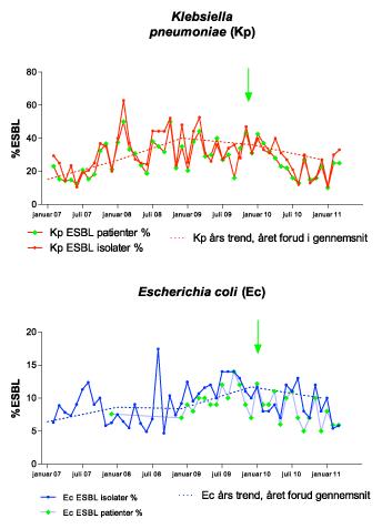 Infektioner med resistente ESBL-bakterier