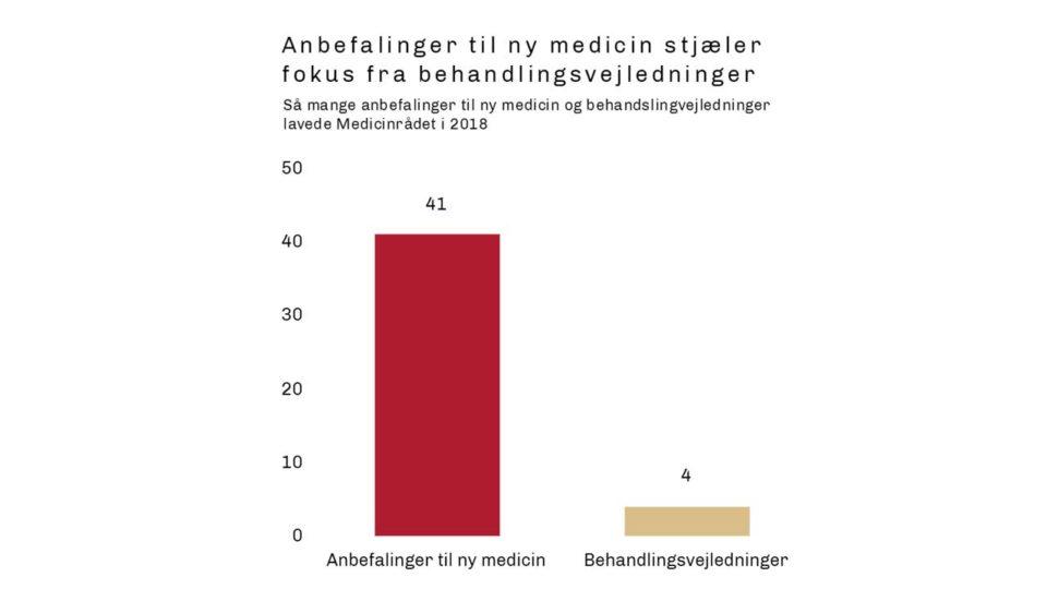Nye penge til Medicinrådet skal sikre flere behandlingsvejledninger